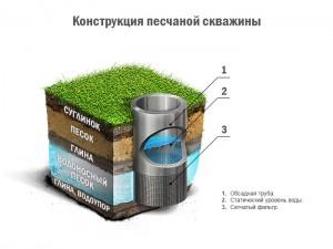 Shema-peschanoj-skvazhiny