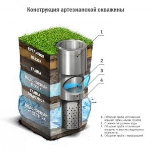 shema_obychnoy_artezianskoy_skvazhiny